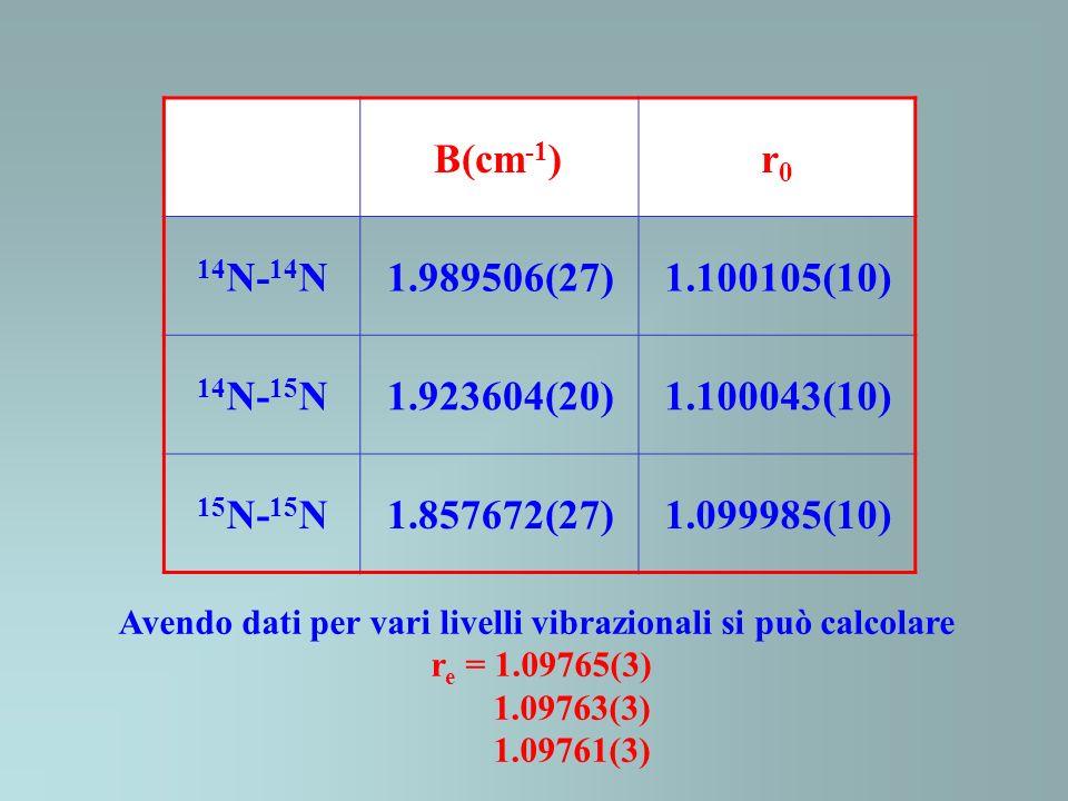 B(cm -1 )r0r0 14 N- 14 N1.989506(27)1.100105(10) 14 N- 15 N1.923604(20)1.100043(10) 15 N- 15 N1.857672(27)1.099985(10) Avendo dati per vari livelli vibrazionali si può calcolare r e = 1.09765(3) 1.09763(3) 1.09761(3)