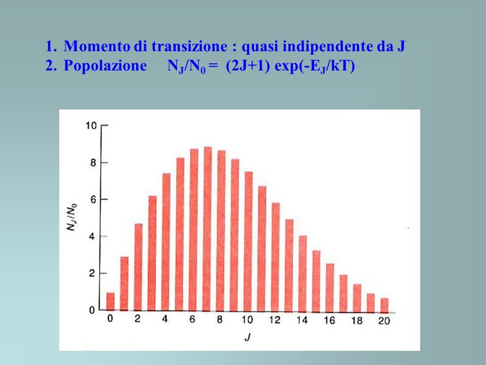 1. 1.Momento di transizione : quasi indipendente da J 2. 2.Popolazione N J /N 0 = (2J+1) exp(-E J /kT)