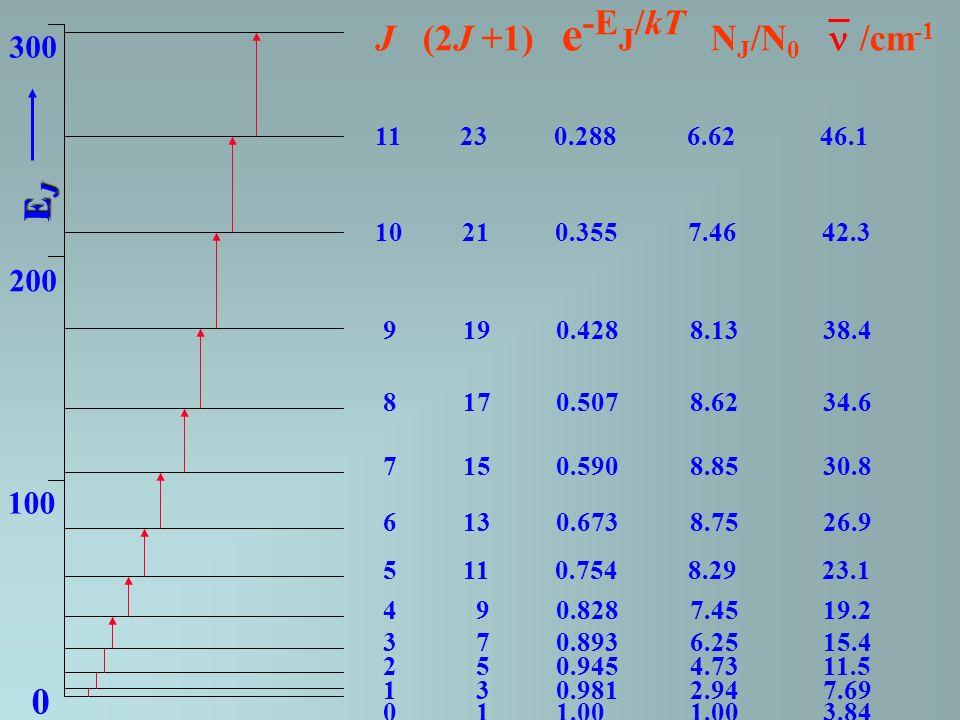 J (2J +1) e -E J /kT N J /N 0 /cm -1 0 1 1.00 1.00 3.84 1 3 0.981 2.94 7.69 2 5 0.945 4.73 11.5 3 7 0.893 6.25 15.4 4 9 0.828 7.45 19.2 5 11 0.754 8.2