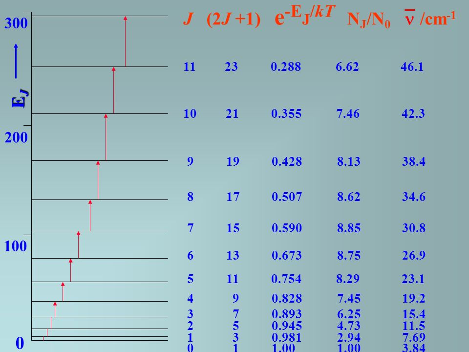 J (2J +1) e -E J /kT N J /N 0 /cm -1 0 1 1.00 1.00 3.84 1 3 0.981 2.94 7.69 2 5 0.945 4.73 11.5 3 7 0.893 6.25 15.4 4 9 0.828 7.45 19.2 5 11 0.754 8.29 23.1 6 13 0.673 8.75 26.9 7 15 0.590 8.85 30.8 8 17 0.507 8.62 34.6 9 19 0.428 8.13 38.4 10 21 0.355 7.46 42.3 11 23 0.288 6.62 46.1 0 100 200 300 EJEJEJEJ