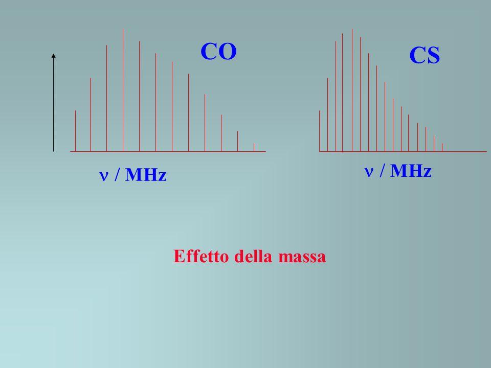 MHz CO CS Effetto della massa