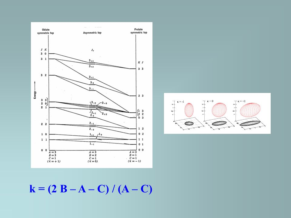 k = (2 B – A – C) / (A – C)
