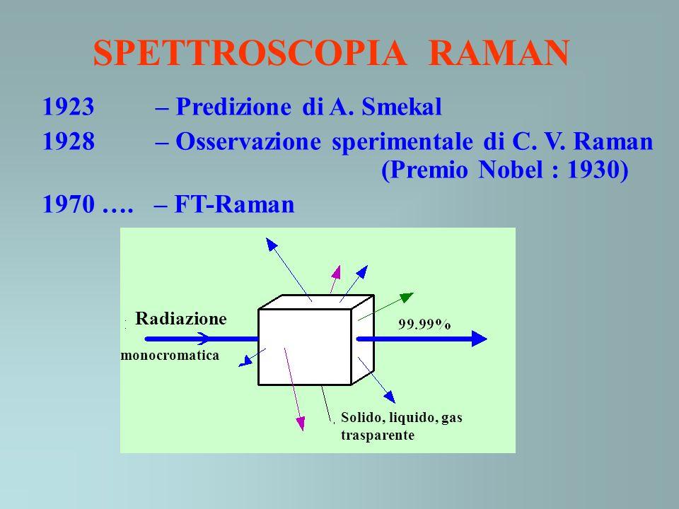 Radiazione monocromatica Solido, liquido, gas trasparente SPETTROSCOPIA RAMAN 1923 – Predizione di A. Smekal 1928 – Osservazione sperimentale di C. V.