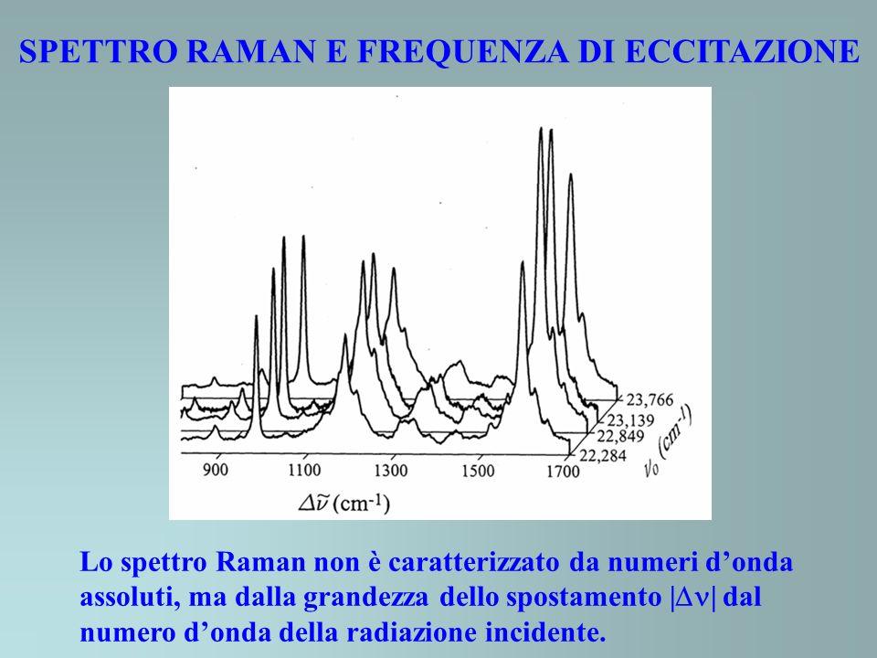 SPETTRO RAMAN E FREQUENZA DI ECCITAZIONE Lo spettro Raman non è caratterizzato da numeri donda assoluti, ma dalla grandezza dello spostamento | | dal numero donda della radiazione incidente.