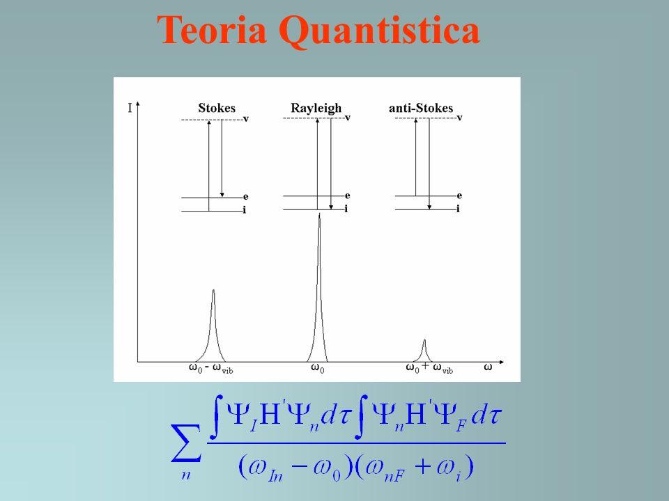 Teoria Quantistica