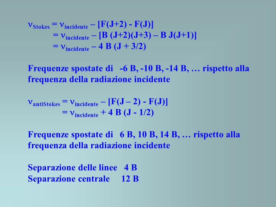 Stokes = incidente – [F(J+2) - F(J)] = incidente – [B (J+2)(J+3) – B J(J+1)] = incidente – 4 B (J + 3/2) Frequenze spostate di -6 B, -10 B, -14 B, … rispetto alla frequenza della radiazione incidente antiStokes = incidente – [F(J – 2) - F(J)] = incidente + 4 B (J - 1/2) Frequenze spostate di 6 B, 10 B, 14 B, … rispetto alla frequenza della radiazione incidente Separazione delle linee 4 B Separazione centrale 12 B