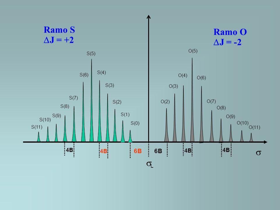 Ramo S J = +2 Ramo O J = -2 L O(2) O(3) O(6) O(5) O(4) O(8) O(9) O(10) O(11) O(7) S(3) S(2) S(1) S(0) S(4) S(5) S(6) S(7) S(8) S(9) S(10) S(11) 6B 4B