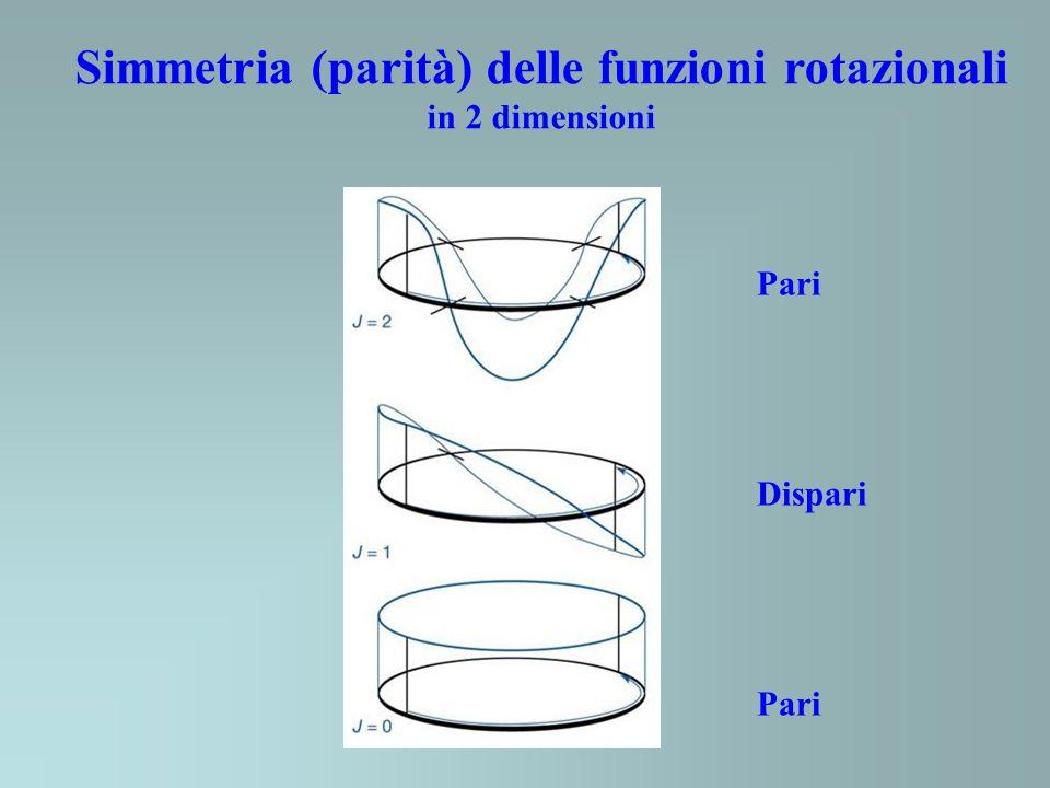 Pari Dispari Pari Simmetria (parità) delle funzioni rotazionali in 2 dimensioni