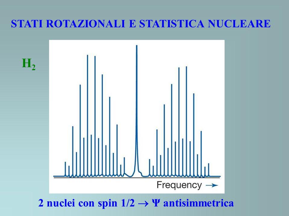 STATI ROTAZIONALI E STATISTICA NUCLEARE 2 nuclei con spin 1/2 Ψ antisimmetrica H2H2