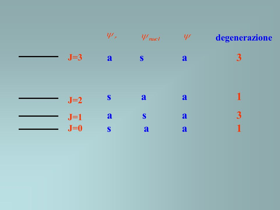 J=3 J=2 J=1 J=0 degenerazione a s a 3 s a a 1 a s a 3 s a a 1