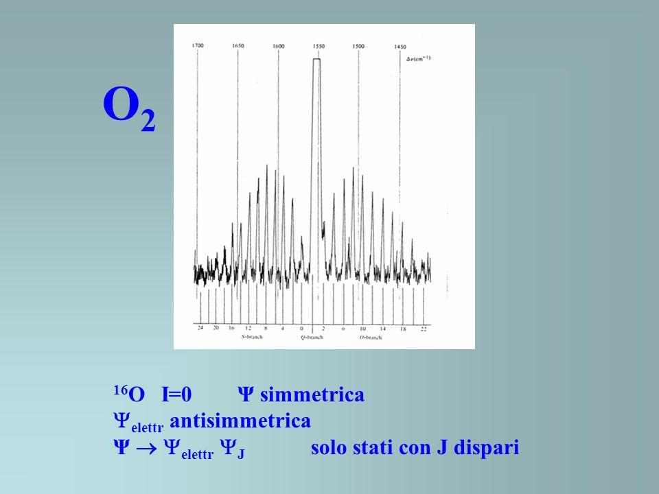 O2O2 16 O I=0 Ψ simmetrica elettr antisimmetrica Ψ elettr J solo stati con J dispari