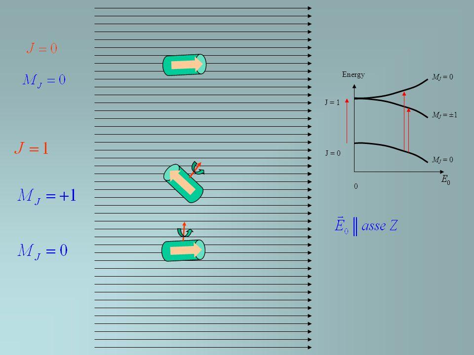 J = 1 J = 0 M J = 0 M J = ±1 M J = 0 0 Energy