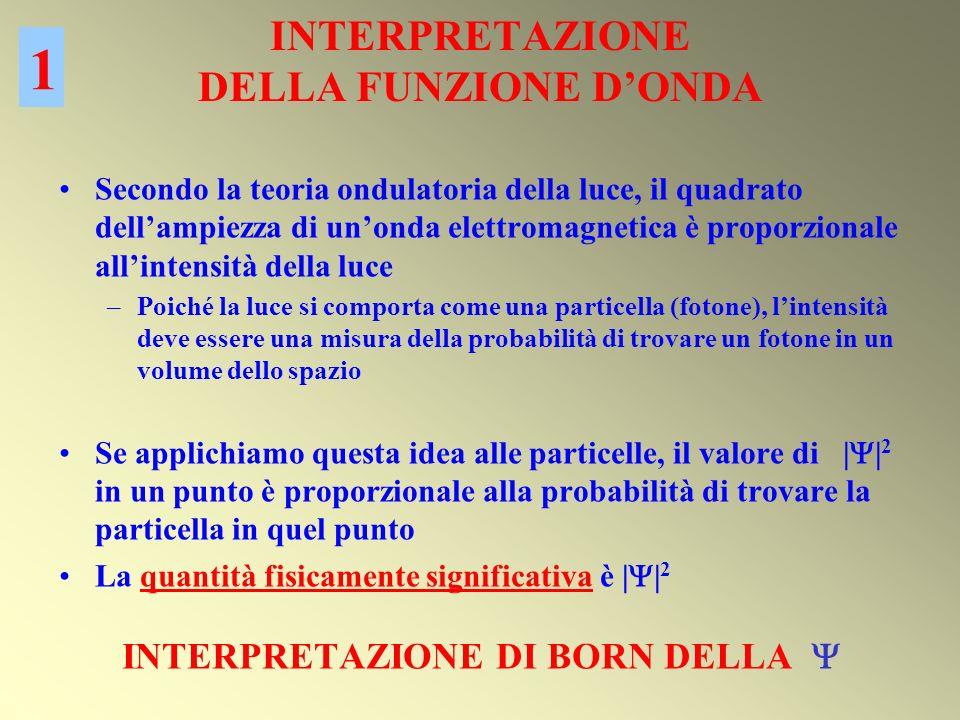 INTERPRETAZIONE DELLA FUNZIONE DONDA Secondo la teoria ondulatoria della luce, il quadrato dellampiezza di unonda elettromagnetica è proporzionale all