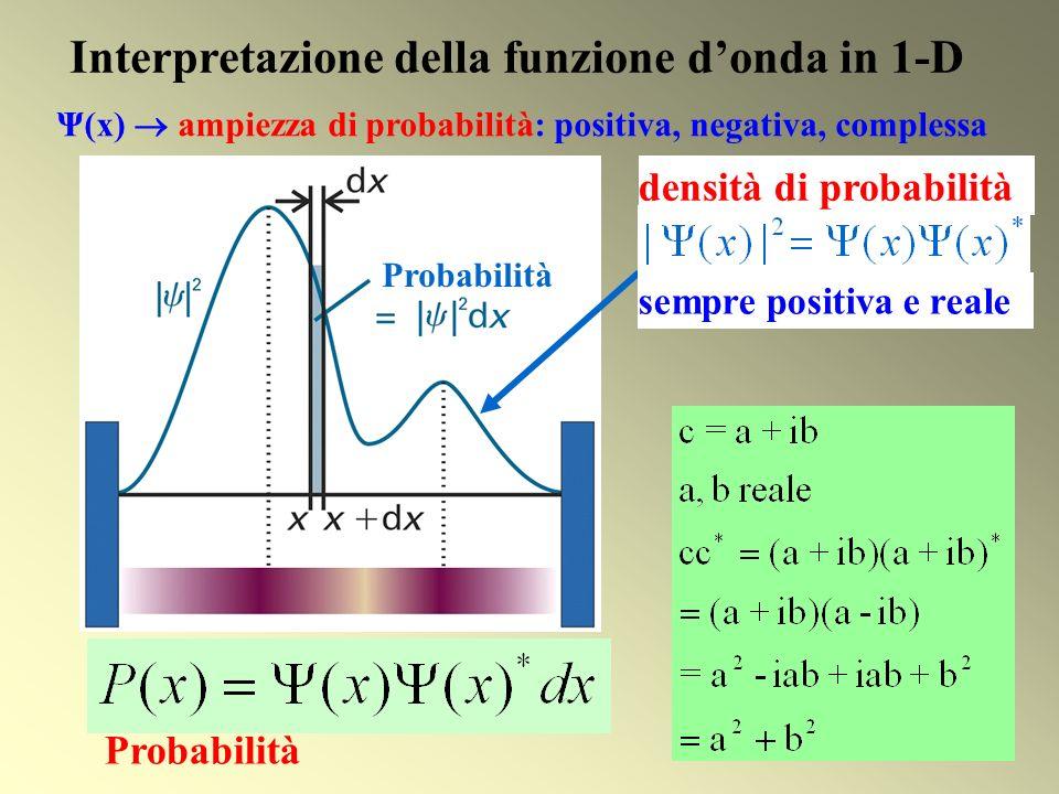 Interpretazione della funzione donda in 1-D Ψ(x) ampiezza di probabilità: positiva, negativa, complessa Probabilità sempre positiva e reale densità di