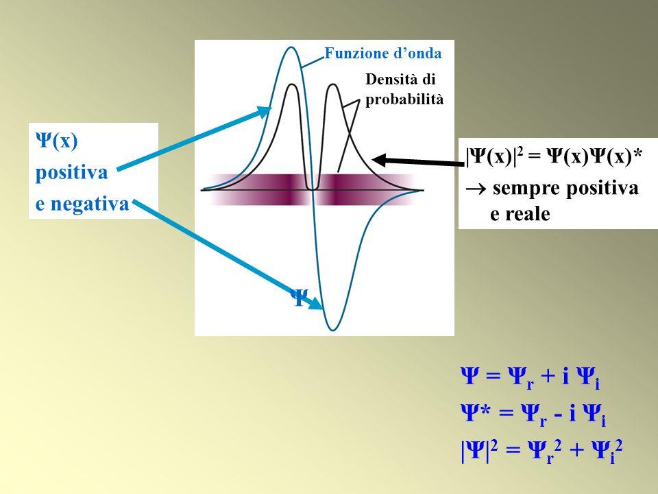 Ψ = Ψ r + i Ψ i Ψ* = Ψ r - i Ψ i |Ψ| 2 = Ψ r 2 + Ψ i 2 Ψ(x) positiva e negativa |Ψ(x)| 2 = Ψ(x)Ψ(x)* sempre positiva e reale Densità di probabilità Fu