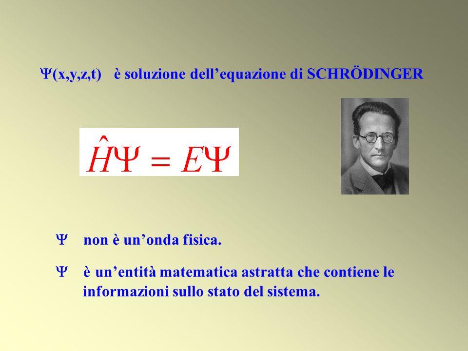 (x,y,z,t) è soluzione dellequazione di SCHRÖDINGER non è unonda fisica. è unentità matematica astratta che contiene le informazioni sullo stato del si