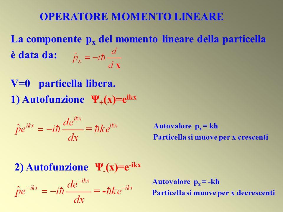OPERATORE MOMENTO LINEARE La componente p x del momento lineare della particella è data da: V=0 particella libera. 1) Autofunzione Ψ + (x)=e ikx 2) Au