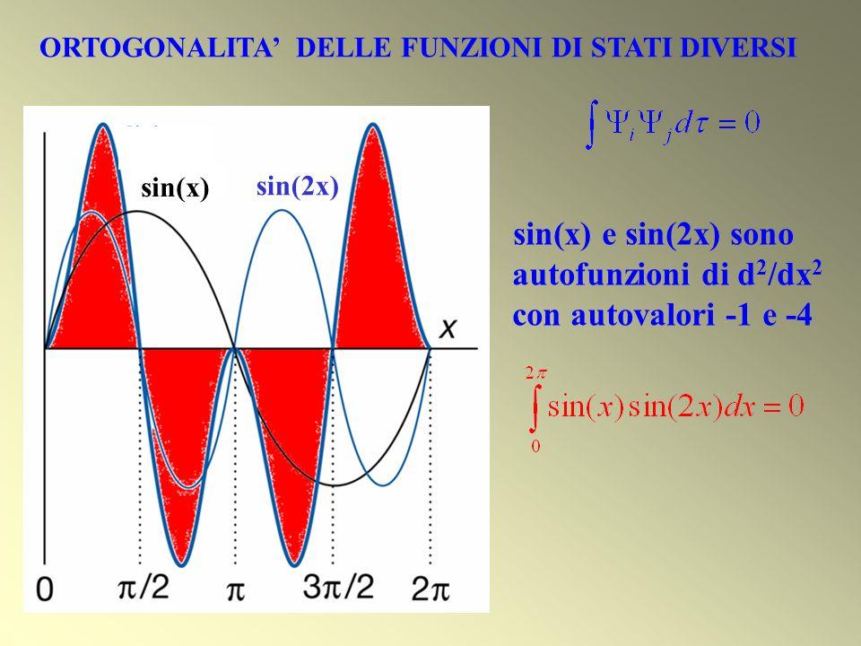 sin(x) sin(2x) ORTOGONALITA DELLE FUNZIONI DI STATI DIVERSI sin(x) e sin(2x) sono autofunzioni di d 2 /dx 2 con autovalori -1 e -4