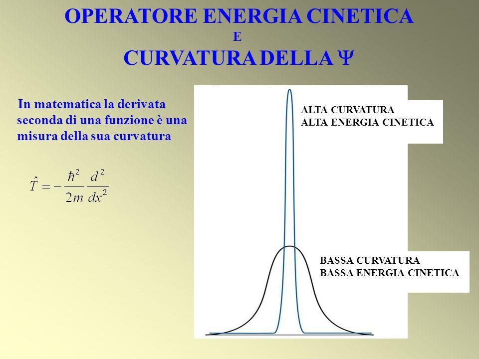 OPERATORE ENERGIA CINETICA E CURVATURA DELLA ALTA CURVATURA ALTA ENERGIA CINETICA BASSA CURVATURA BASSA ENERGIA CINETICA In matematica la derivata sec