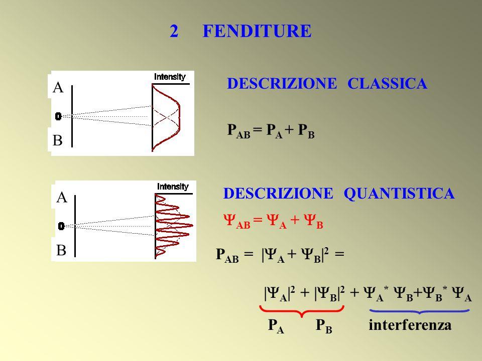 2 FENDITURE B AA B DESCRIZIONE CLASSICA P AB = P A + P B DESCRIZIONE QUANTISTICA AB = A + B P AB = | A + B | 2 = | A | 2 + | B | 2 + A * B + B * A P A
