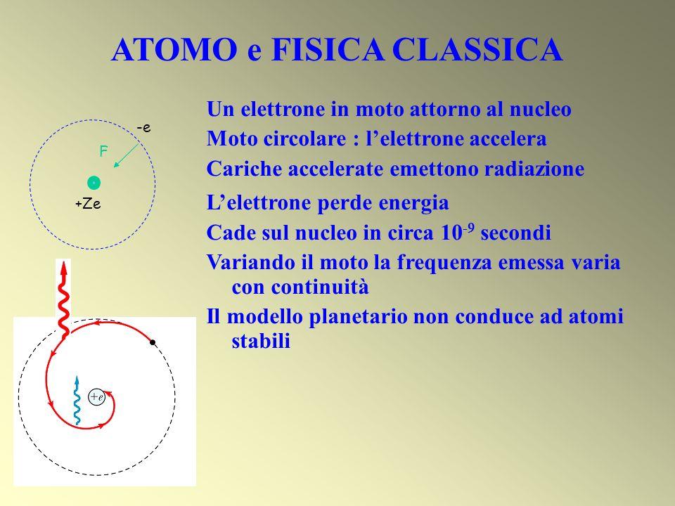 Un elettrone in moto attorno al nucleo Moto circolare : lelettrone accelera Cariche accelerate emettono radiazione Lelettrone perde energia Cade sul n