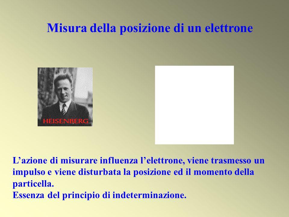 Misura della posizione di un elettrone Lazione di misurare influenza lelettrone, viene trasmesso un impulso e viene disturbata la posizione ed il mome