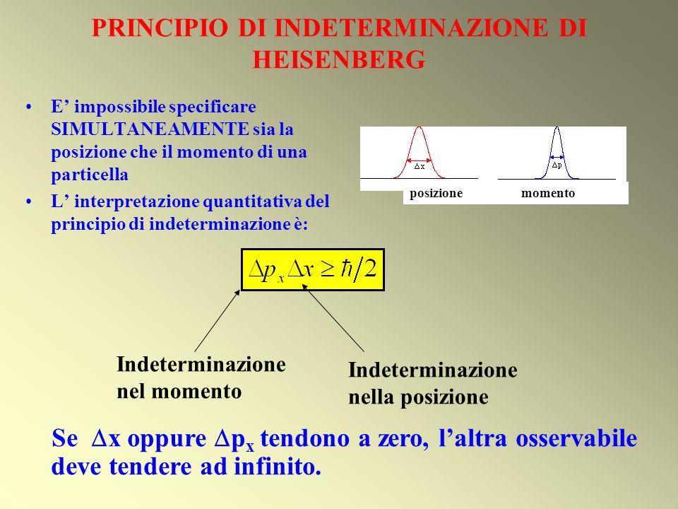 PRINCIPIO DI INDETERMINAZIONE DI HEISENBERG E impossibile specificare SIMULTANEAMENTE sia la posizione che il momento di una particella L interpretazi