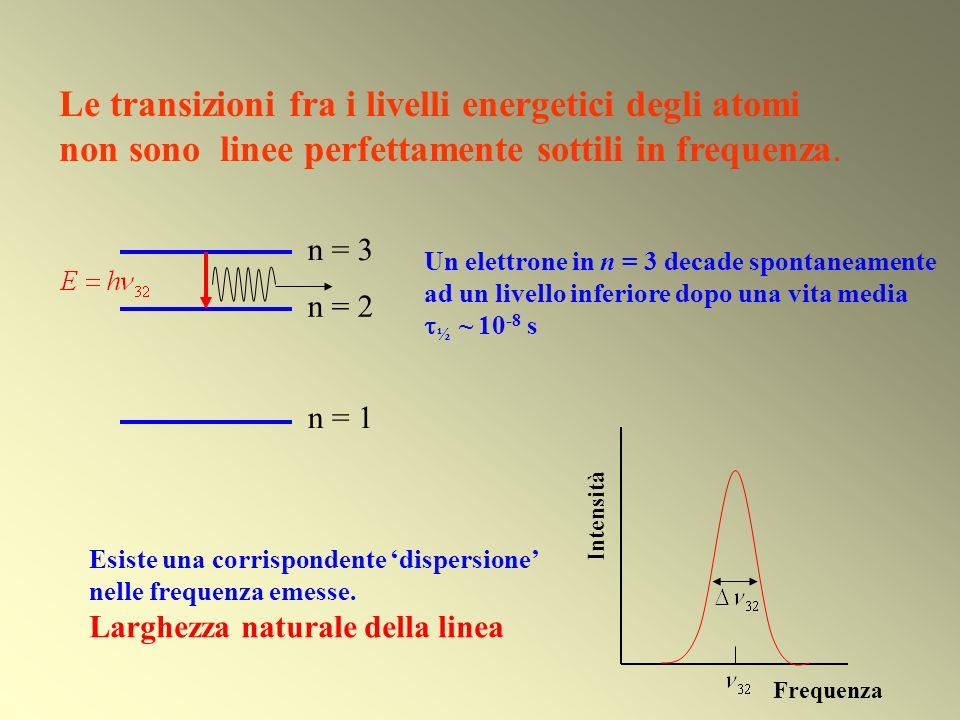 Un elettrone in n = 3 decade spontaneamente ad un livello inferiore dopo una vita media ½ ~ 10 -8 s Le transizioni fra i livelli energetici degli atom