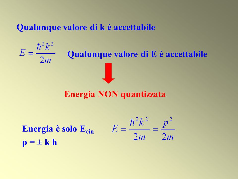 Ψ(x) = e ikx = cos kx + i sin kx cos kx : onda di lunghezza donda λ = 2π/k k=2π/ λ p = k ħ = 2π/λ ħ = 2π/λ h/2π = h/λ λ = h/p ipotesi di de Broglie Per una particella libera lequazione di Schrödinger implica la relazione di de Broglie.