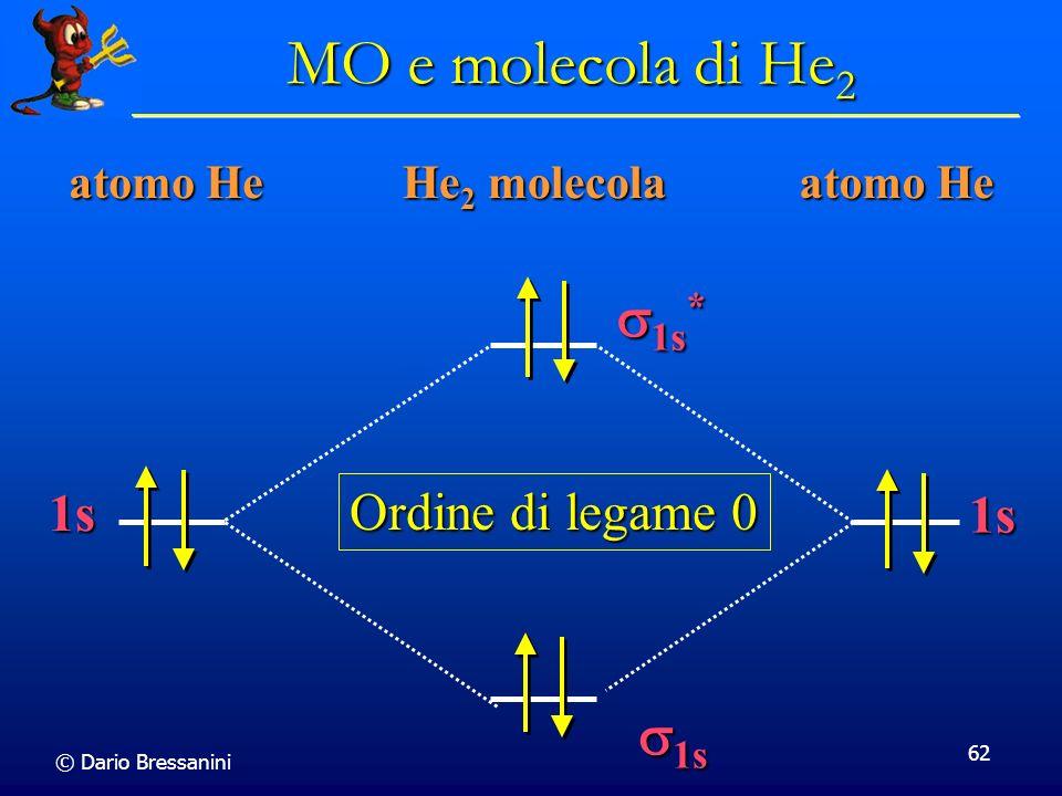© Dario Bressanini 62 He 2 molecola 1s 1s 1s * 1s * MO e molecola di He 2 atomo He 1s 1s Ordine di legame 0