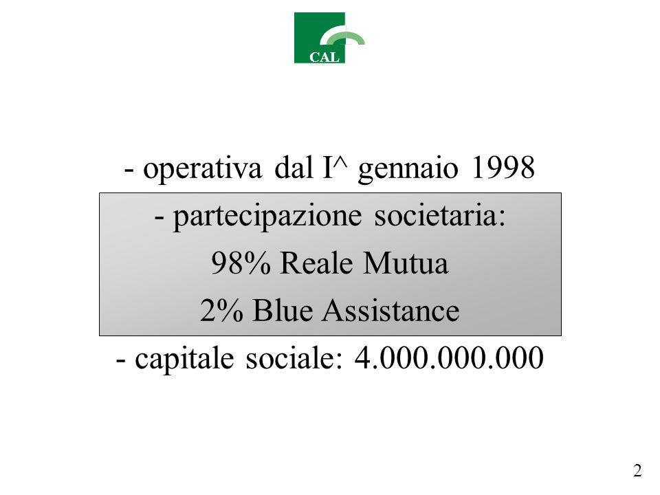 CAL - operativa dal I^ gennaio 1998 - partecipazione societaria: 98% Reale Mutua 2% Blue Assistance - capitale sociale: 4.000.000.000 2