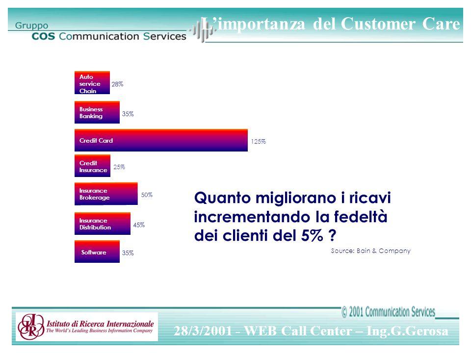 28/3/2001 - WEB Call Center – Ing.G.Gerosa Source: Bain & Company Quanto migliorano i ricavi incrementando la fedeltà dei clienti del 5% .