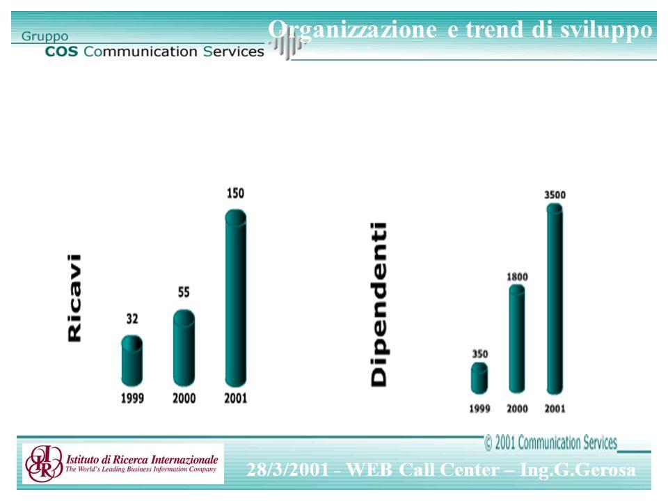 28/3/2001 - WEB Call Center – Ing.G.Gerosa DA …… A Azienda Area 1 Area 2 Area 3 Utente Pluralità di interlocutori Punto unico di contatto Informativa on-line (informazioni generali, informazioni personali, etc.) Gestione reclami Operazioni varie.