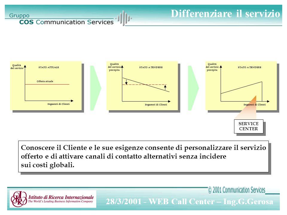 28/3/2001 - WEB Call Center – Ing.G.Gerosa Domande e commenti