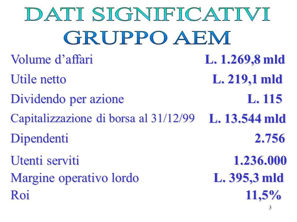 3 Volume daffari L.1.269,8 mld Utile netto L. 219,1 mld Dividendo per azione L.