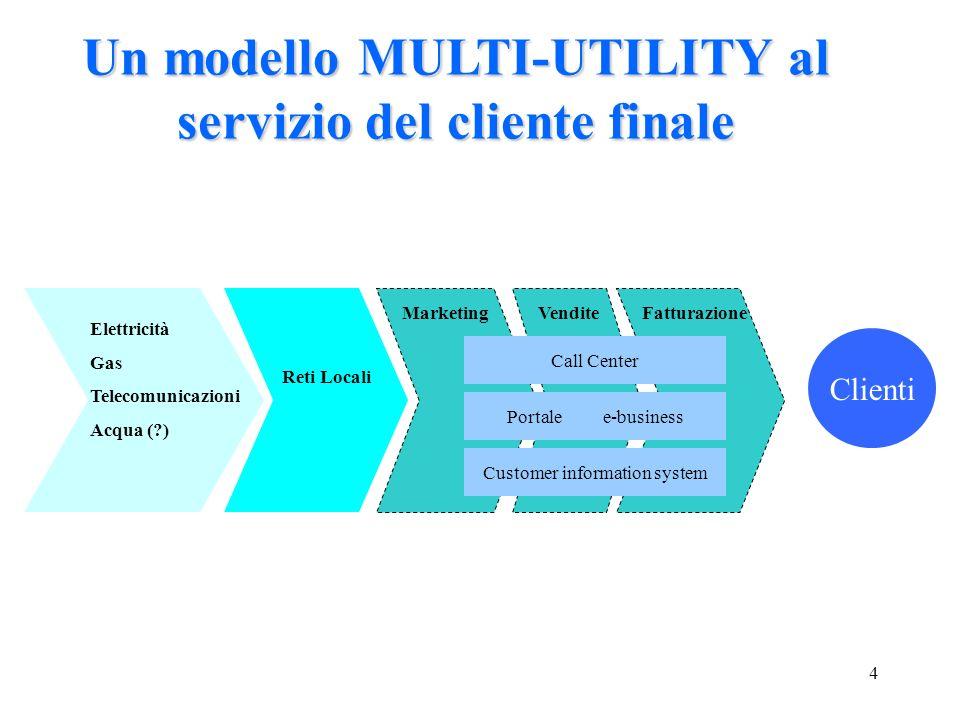 4 Un modello MULTI-UTILITY al servizio del cliente finale Elettricità Gas Telecomunicazioni Acqua (?) Reti Locali MarketingVenditeFatturazione Clienti Customer information system Portalee-business Call Center