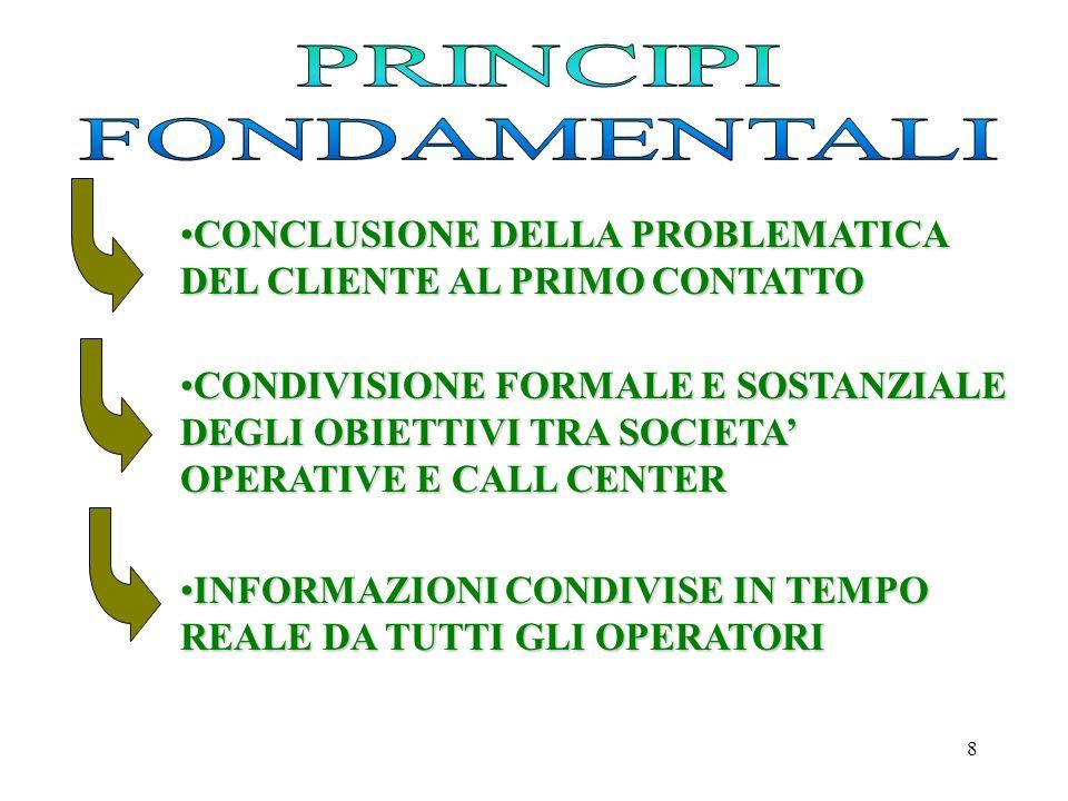 8 CONCLUSIONE DELLA PROBLEMATICA DEL CLIENTE AL PRIMO CONTATTOCONCLUSIONE DELLA PROBLEMATICA DEL CLIENTE AL PRIMO CONTATTO CONDIVISIONE FORMALE E SOSTANZIALE DEGLI OBIETTIVI TRA SOCIETA OPERATIVE E CALL CENTERCONDIVISIONE FORMALE E SOSTANZIALE DEGLI OBIETTIVI TRA SOCIETA OPERATIVE E CALL CENTER INFORMAZIONI CONDIVISE IN TEMPO REALE DA TUTTI GLI OPERATORIINFORMAZIONI CONDIVISE IN TEMPO REALE DA TUTTI GLI OPERATORI