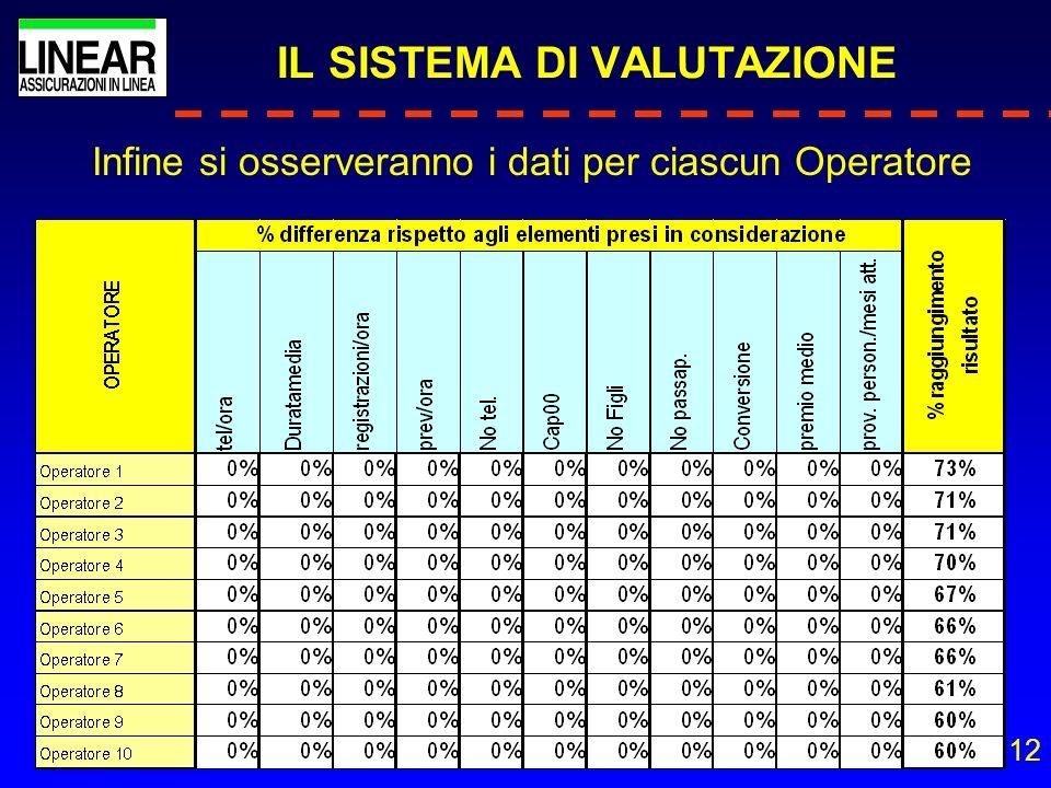 12 IL SISTEMA DI VALUTAZIONE Infine si osserveranno i dati per ciascun Operatore