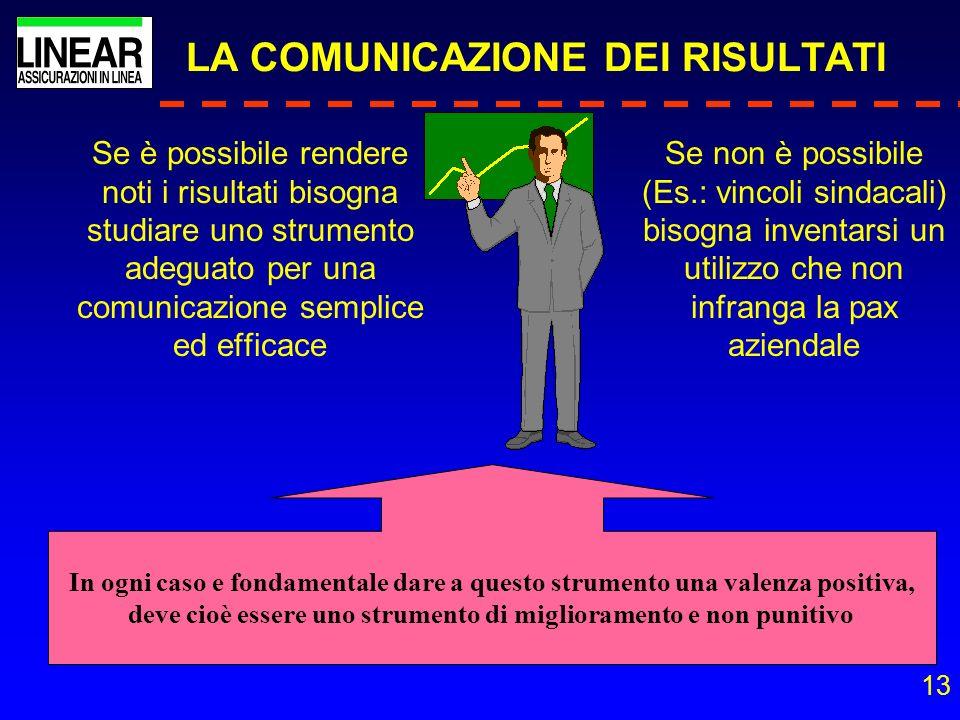 13 LA COMUNICAZIONE DEI RISULTATI Se è possibile rendere noti i risultati bisogna studiare uno strumento adeguato per una comunicazione semplice ed ef