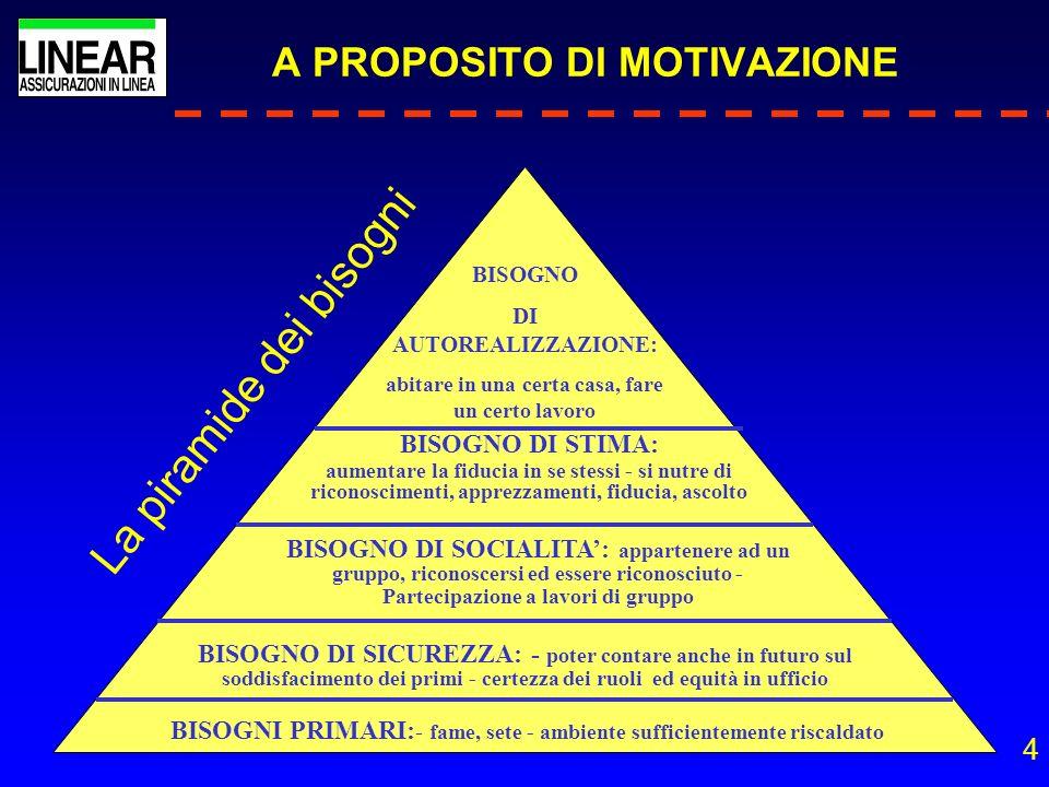 4 A PROPOSITO DI MOTIVAZIONE La piramide dei bisogni BISOGNI PRIMARI: - fame, sete - ambiente sufficientemente riscaldato BISOGNO DI SICUREZZA: - pote