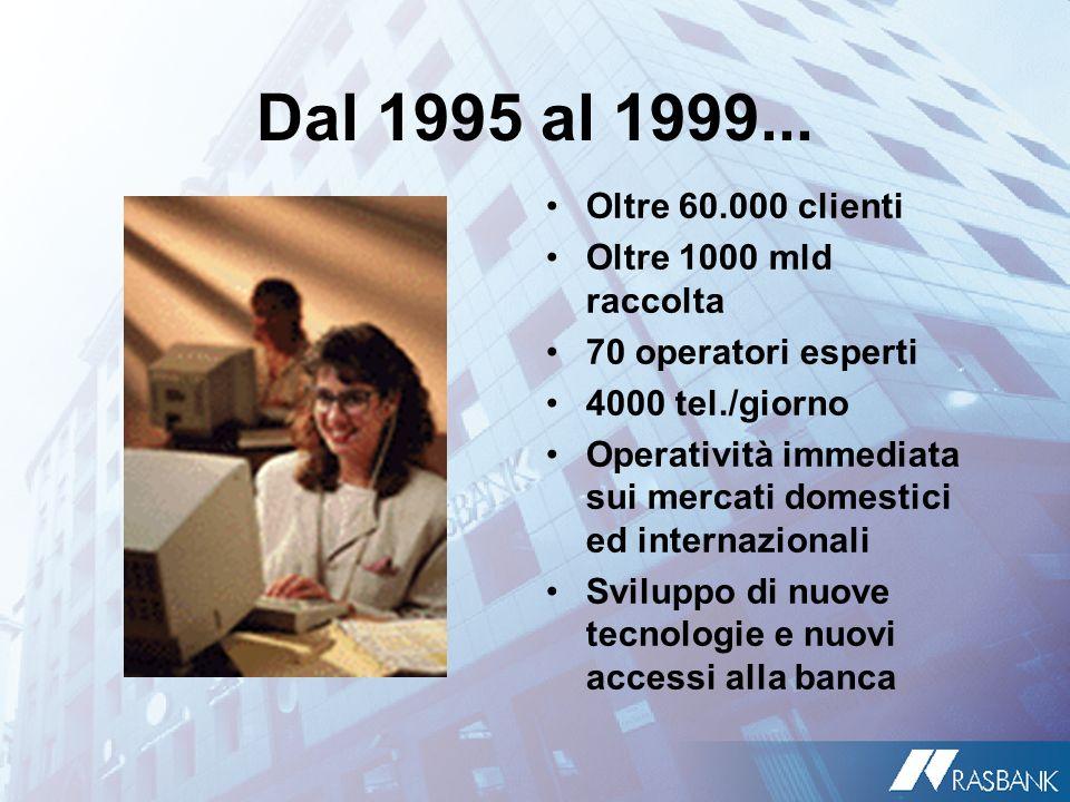 Dal 1995 al 1999... Oltre 60.000 clienti Oltre 1000 mld raccolta 70 operatori esperti 4000 tel./giorno Operatività immediata sui mercati domestici ed