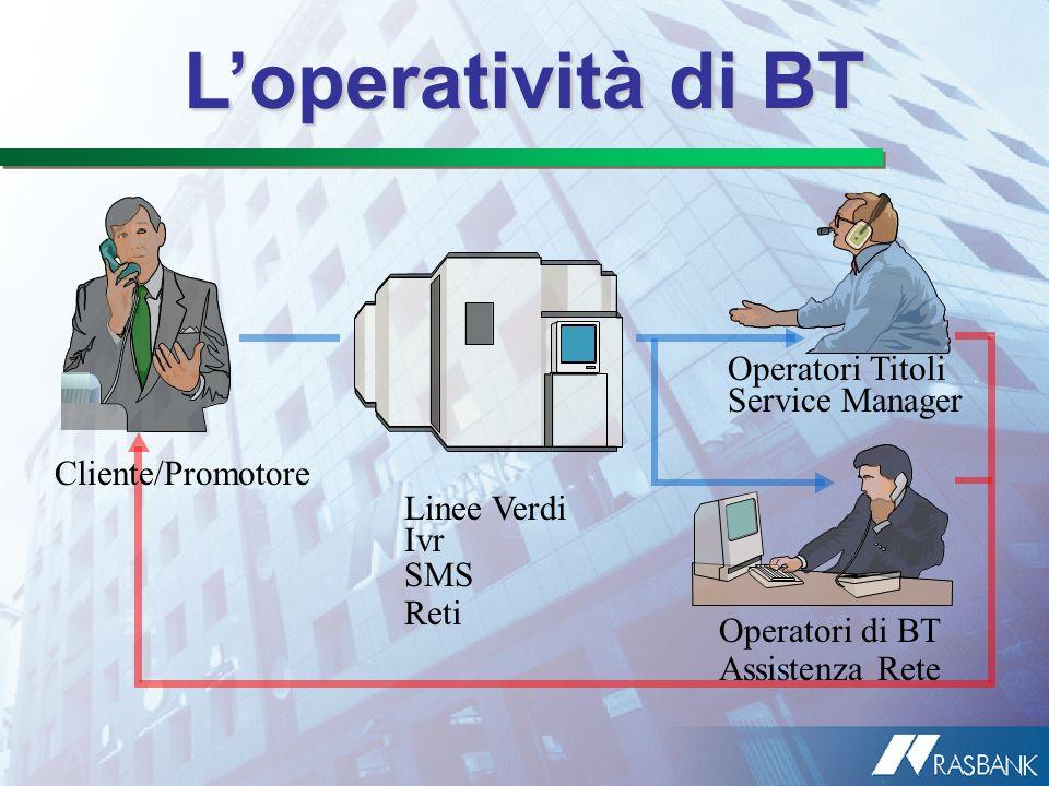 Loperatività di BT Cliente/Promotore Operatori di BT Assistenza Rete Operatori Titoli Service Manager Linee Verdi Ivr SMS Reti