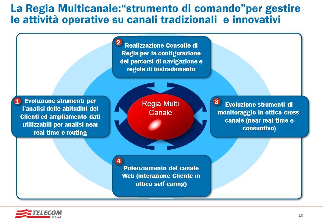 GRUPPO TELECOM ITALIA La Regia Multicanale:strumento di comandoper gestire le attività operative su canali tradizionali e innovativi Text Evoluzione s