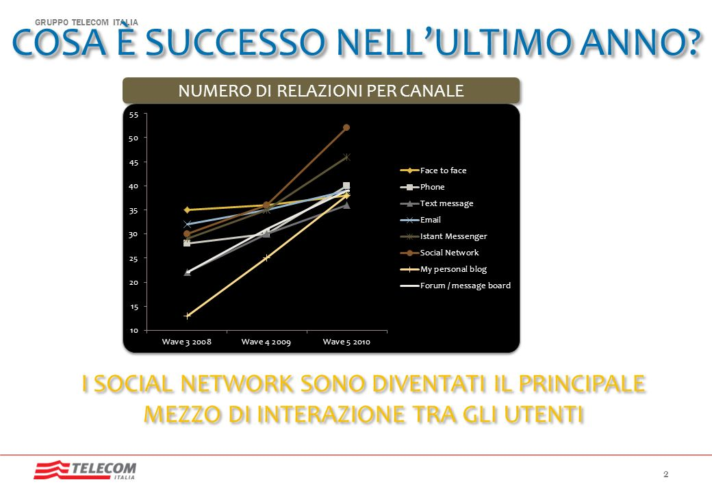 GRUPPO TELECOM ITALIA COSA È SUCCESSO NELLULTIMO ANNO? I SOCIAL NETWORK SONO DIVENTATI IL PRINCIPALE MEZZO DI INTERAZIONE TRA GLI UTENTI NUMERO DI REL