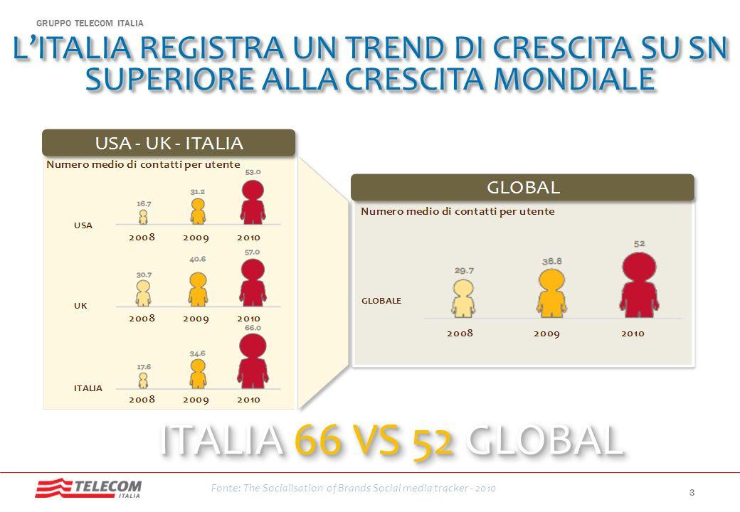 GRUPPO TELECOM ITALIA LITALIA REGISTRA UN TREND DI CRESCITA SU SN SUPERIORE ALLA CRESCITA MONDIALE ITALIA 66 VS 52 GLOBAL Fonte: The Socialisation of