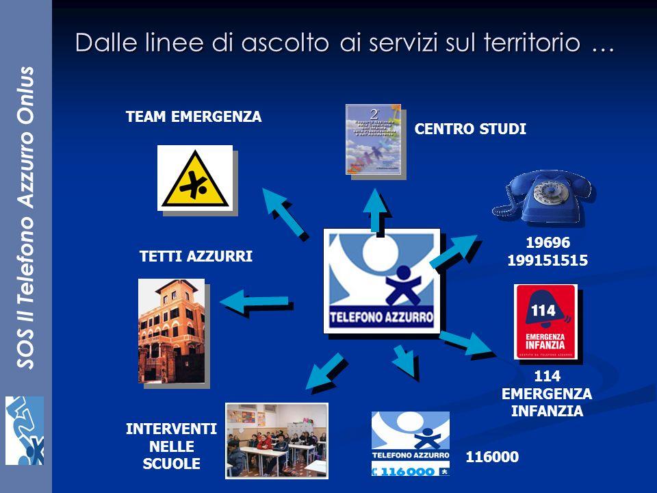 SOS Il Telefono Azzurro Onlus 114 EMERGENZA INFANZIA TEAM EMERGENZA CENTRO STUDI INTERVENTI NELLE SCUOLE TETTI AZZURRI 19696 199151515 116000 Dalle li