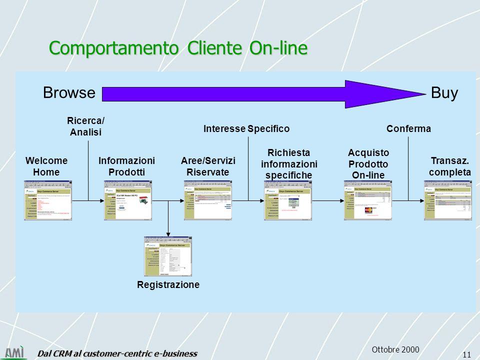Dal CRM al customer-centric e-business 11 Ottobre 2000 Welcome Home Informazioni Prodotti Aree/Servizi Riservate Richiesta informazioni specifiche Registrazione Acquisto Prodotto On-line Transaz.