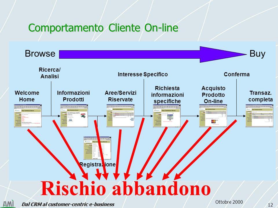 Dal CRM al customer-centric e-business 12 Ottobre 2000 Welcome Home Informazioni Prodotti Aree/Servizi Riservate Richiesta informazioni specifiche Registrazione Acquisto Prodotto On-line Transaz.
