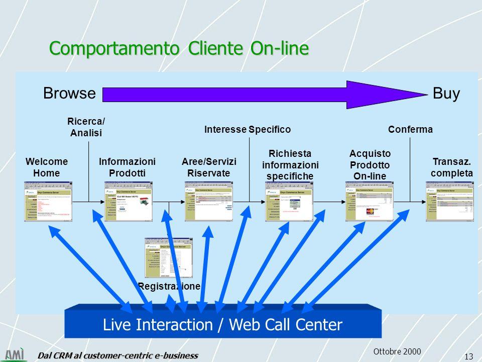 Dal CRM al customer-centric e-business 13 Ottobre 2000 Live Interaction / Web Call Center Welcome Home Informazioni Prodotti Aree/Servizi Riservate Richiesta informazioni specifiche Registrazione Acquisto Prodotto On-line Transaz.