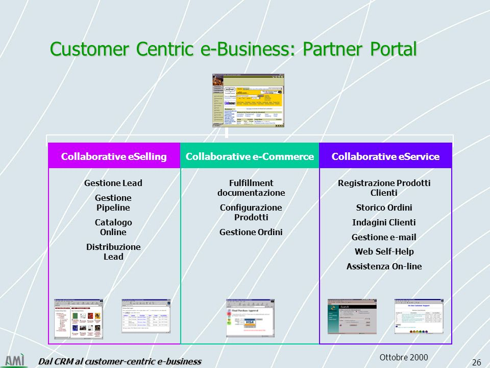 Dal CRM al customer-centric e-business 26 Ottobre 2000 Gestione Lead Gestione Pipeline Catalogo Online Distribuzione Lead Registrazione Prodotti Clienti Storico Ordini Indagini Clienti Gestione e-mail Web Self-Help Assistenza On-line Fulfillment documentazione Configurazione Prodotti Gestione Ordini Collaborative eSelling Collaborative e-Commerce Collaborative eService Customer Centric e-Business: Partner Portal